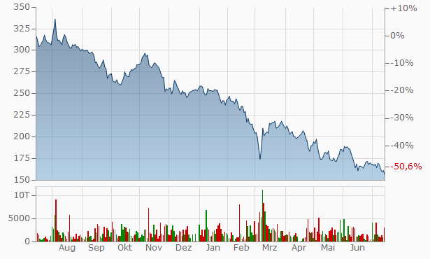 Hobart castigo Patentar  ADIDAS AKTIE | Aktienkurs | Kurs | (A1EWWW,ADDDF,DE000A1EWWW0)