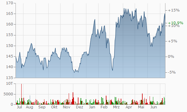 Deutsche Börse Chart