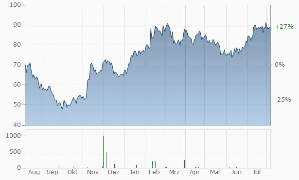 Pandora A-S Chart