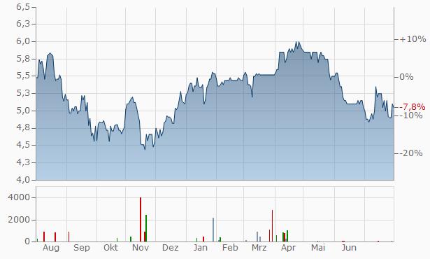 LS telcom Chart