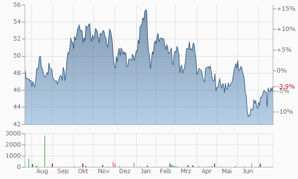U.S. Bancorp Chart