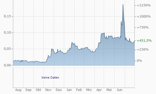 Zanaga Iron Ore Company Chart