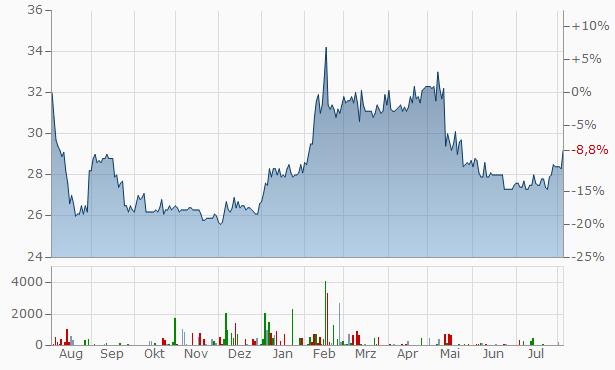 sino Chart