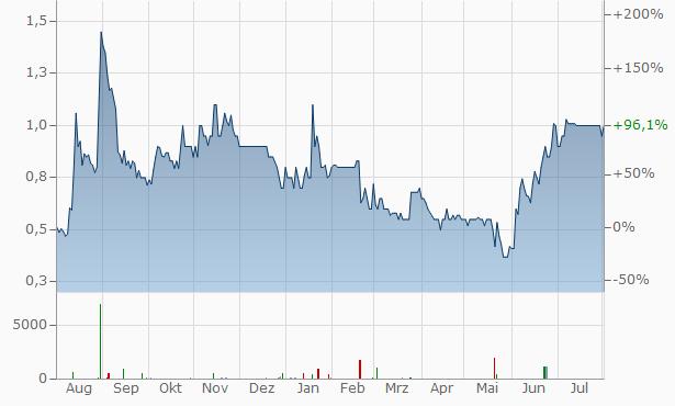 Readcrest Capital Chart
