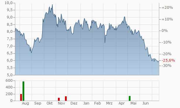 AKVA Group ASA Chart
