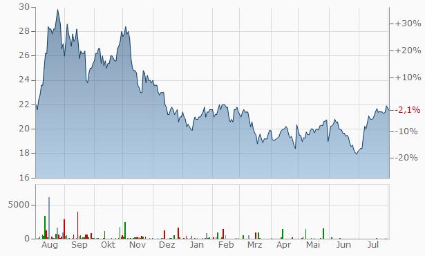 Golar LNG Chart