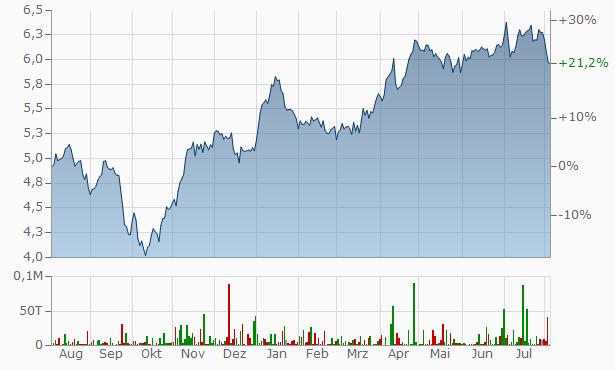 Aktienkurs Enel