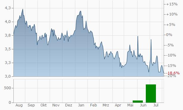 Kasikornbank Chart