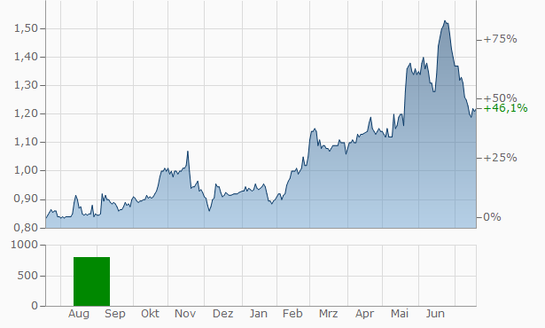 Australian Agricultural Company Chart