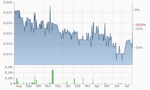 Klondike Silver Chart