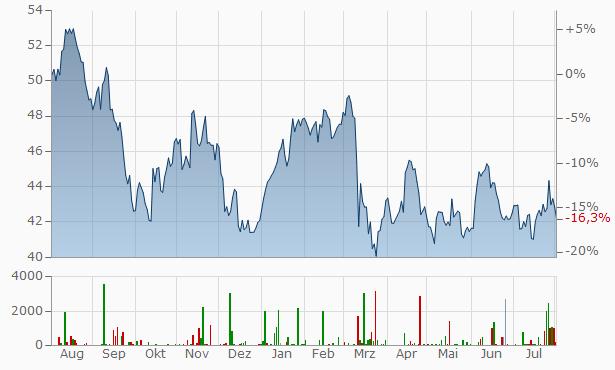 Citigroup Chart