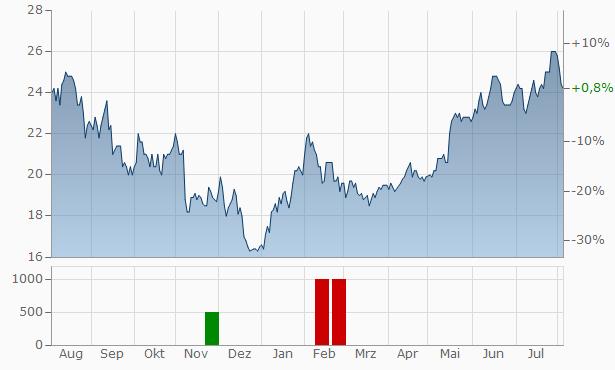 James Hardie Industries Chart
