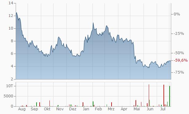 ASOS Chart