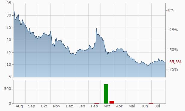 AMC Networks A Chart