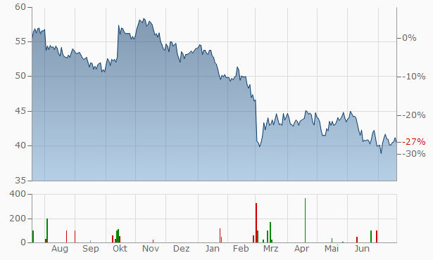 Vilmorin et Cie Chart