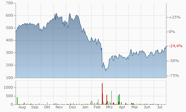 EPAM Systems Chart