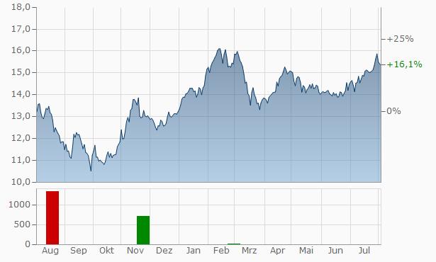 Banca Ifis SPA Chart