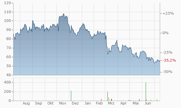 PVH Chart