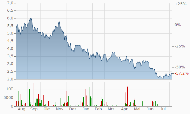 Media and Games Invest Chart