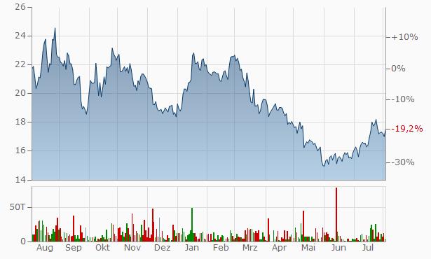 K+S Chart