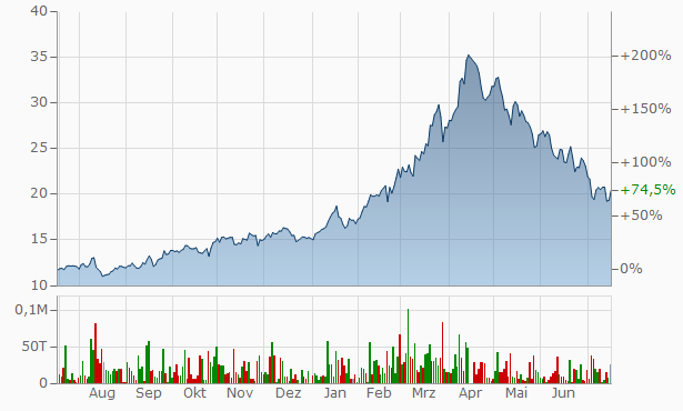 K+S Aktienkurs