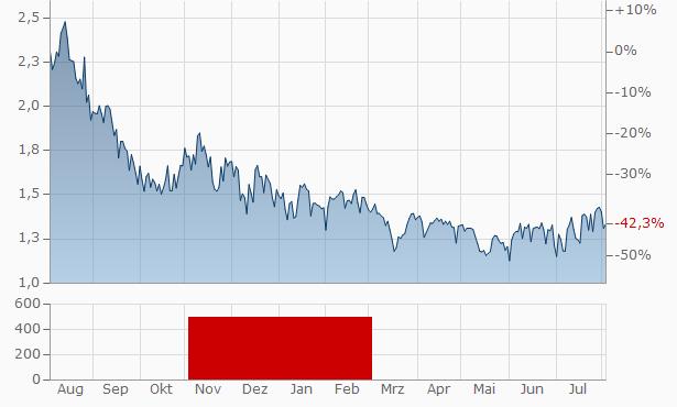 Apptix ASA Chart
