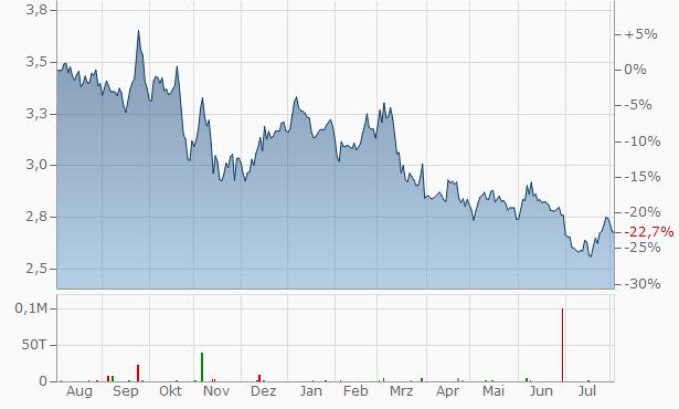Bank Of China Aktienkurs