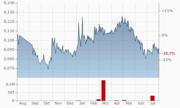 Newlox Gold Ventures Chart