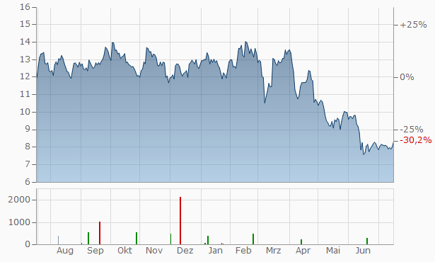 JetBlue Airways Chart