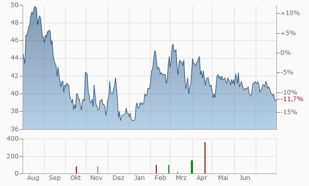 CubeSmart Chart