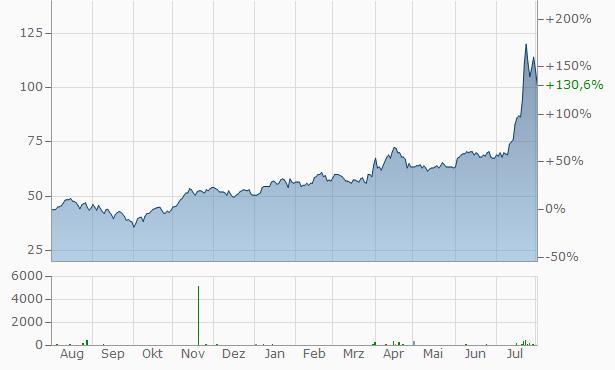 POSCO (Spons. ADRS) Chart