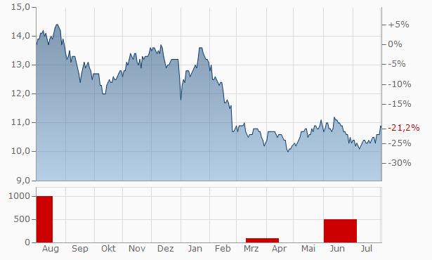 KT Chart