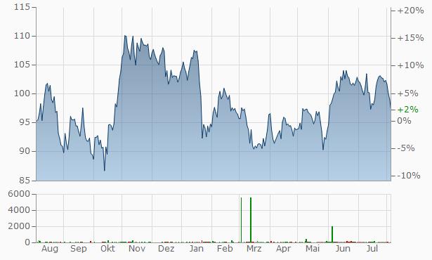 Xylem Chart