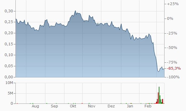 Petropavlovsk (ex Peter Hambro Mining) Chart