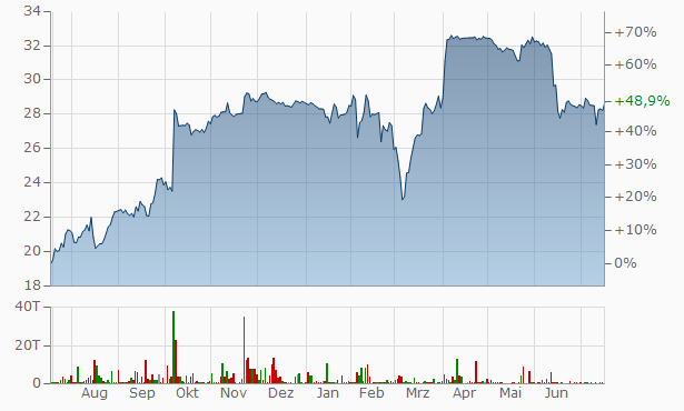 Aareal Bank Chart