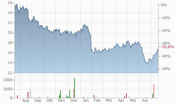 Ansell Chart