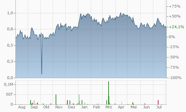 De Grey Mining Chart
