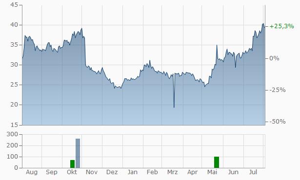 Yelp Chart