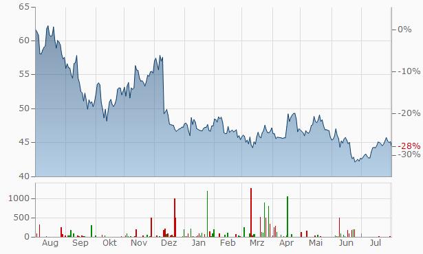 Novozymes A-S (B) Chart