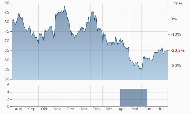 J2 Global Chart
