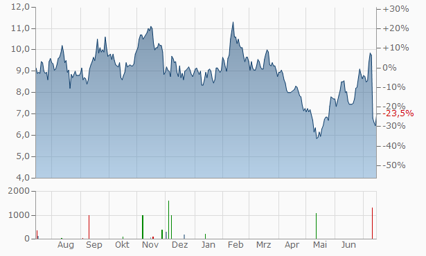 VOXX International A Chart