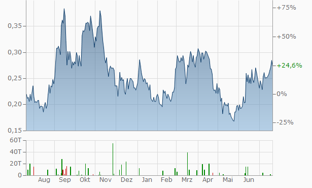 UEX Chart