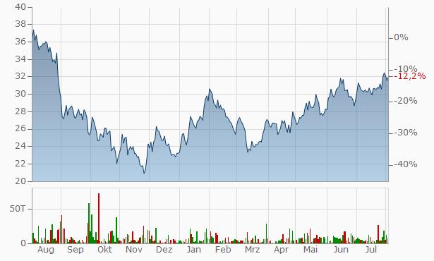 BYD Chart