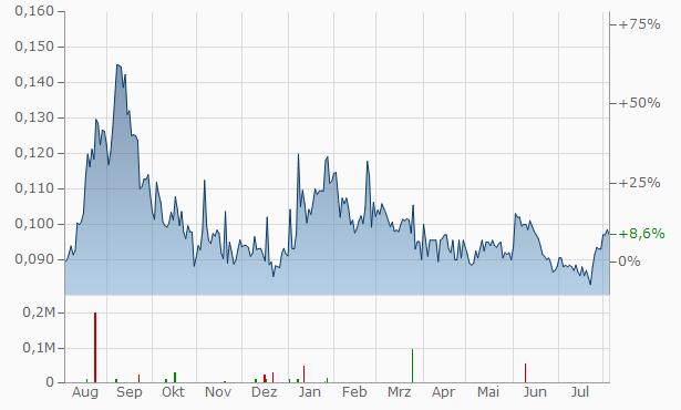 CGN Mining Company Chart