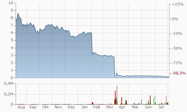 LEONI Chart