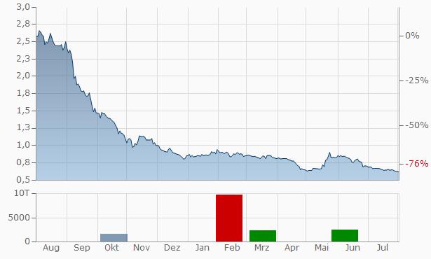AnGes MG Chart