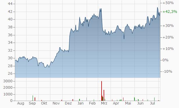 Sumitomo Mitsui Financial Group Chart