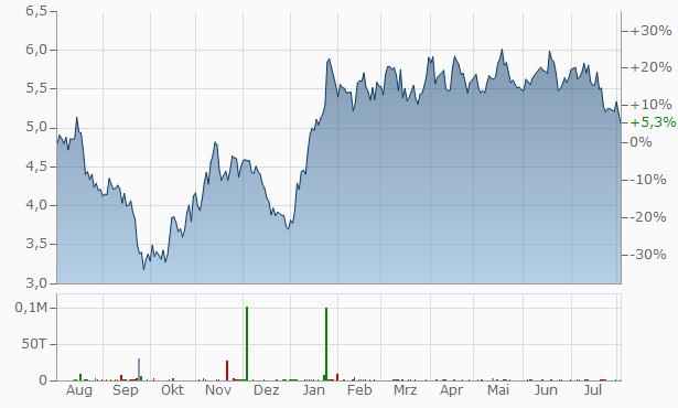easyJet Chart