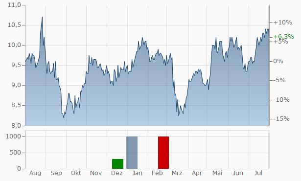 WorleyParsons Chart