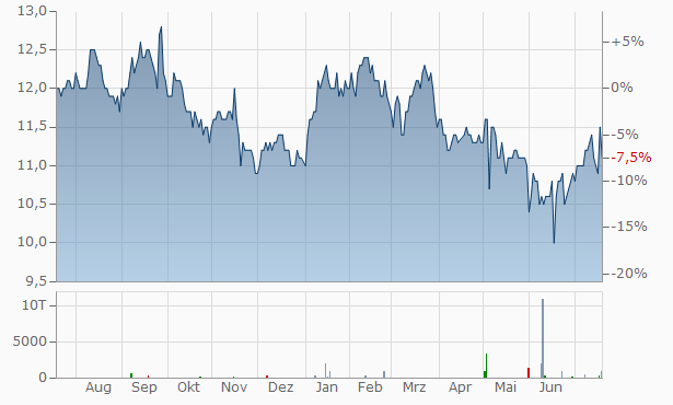 Mizuho Financial Group Chart